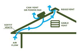 attic fans good or bad attic ventilation energy smart home performance