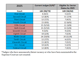 federal circuit court map forecasting the circuit courts how the presidential election will