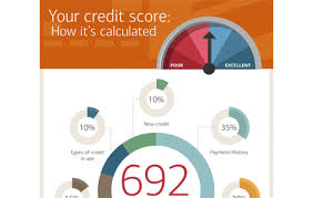Used Car Price Estimation by Auto Loan Calculator Car Payment Tool At Bank Of America