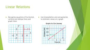 topic analysis algebraic concepts equations inequalities 21 linear relations recognize equations of horizontal vertical and oblique lines and graph them use interpolation and extrapolation to estimate