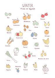 journal cuisine fruits et légumes hiver cuisine bullet journal