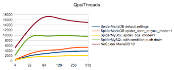 The Storage Engine For The Table Doesn T Support Repair Spider Storage Engine Overview Mariadb Knowledge Base