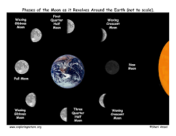 science for kids moon phases with images smileplaylearn storify