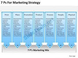 marketing plan template powerpoint presentation timeline chart 7