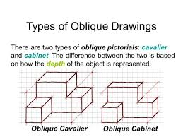 oblique cabinet drawing scifihits com