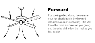 which way should a ceiling fan turn in the summer which way should a ceiling fan spin to push air down www