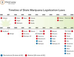 Medical Marijuana Legal States Map by Timeline Of State Marijuana Legalization Laws Third Way