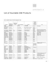 appendix a list of available gse products airport ground