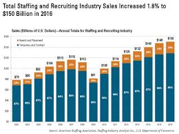staffing industry statistics american staffing association