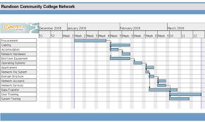 3 gantt schedule ganttchart template
