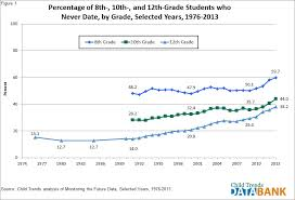 Dating   Child Trends In       more than one half     percent  of eighth grade students reported never dating  compared with    percent of tenth graders and    percent of