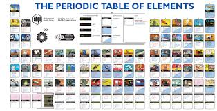 The Elements Of The Periodic Table The Periodic Table Of Elements Pictures Periodic Tables