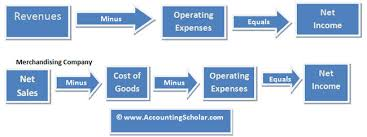 chapter 6 1 accounting for merchandising activities sle