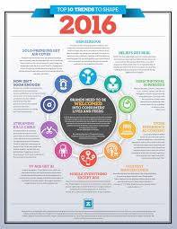 Popular Trends 2016 by Top 10 Trends To Shape 2016 Infographic