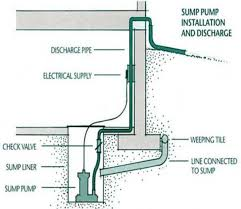 How Does A Pedestal Sump Pump Work 30 Best Home Work Sump Pumps Images On Pinterest Sump Pump