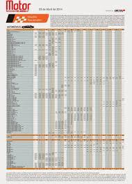 Revista Motor 2016 | precios revista motor abril 2014 mayo 2014 carros usados nacionales