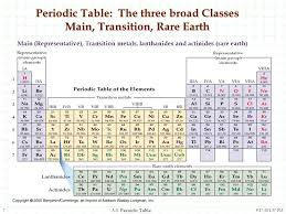 Periodic Table Sr The Periodic Table And The Elements Ppt Video Online Download