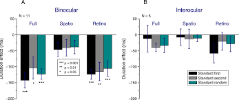 retinotopic adaptation based visual duration compression jov