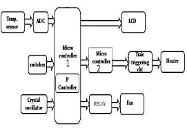 Bathtub Water Level Sensor Water Bath Temperature Controller Engineersgarage