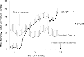 a hemodynamic directed approach to pediatric cardiopulmonary