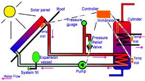 fix designing solar heating and installation