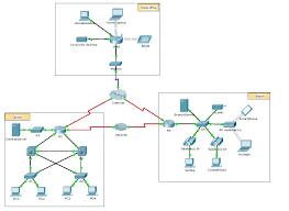 tutorial completo de cisco packet tracer ccna 1 2 4 4 packet tracer representación de la red