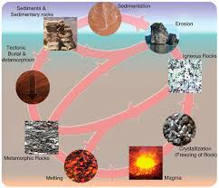 rocks and processes of the rock cycle ck 12 foundation