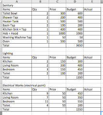 Electrical Estimate Template by Bathroom Remodeling Costs With Bathroom Remodel Estimate Template