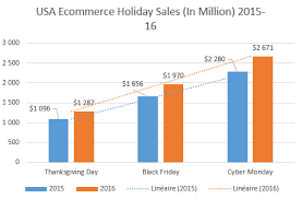the us e commerce sales stats of 2016 and trends of 2017