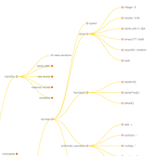 interactive diagram explore the structure of javascript knuth