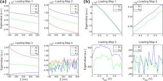 imaging via complete cantilever dynamic detection general dynamic