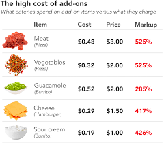 average cost of food here s exactly how much you re overpaying for that slice of cheese