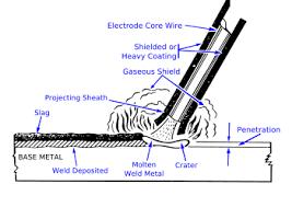 pengelasan listrik my machining