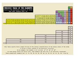 What Is The Purpose Of The Periodic Table Alternative Periodic Tables Updated Now With A Final Thought