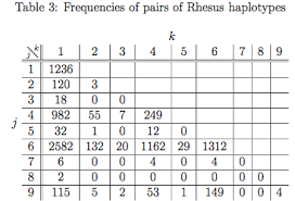 Chi Square P Value Table Chi Square Fail When Many Cells Have Small Expected Values