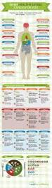 what healthy eating can do for you infographic food and clean