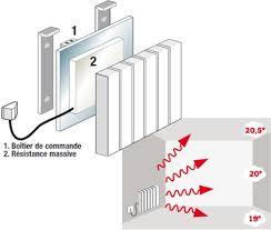 inertie seche ou fluide chambre tout savoir sur le chauffage électrique leroy merlin