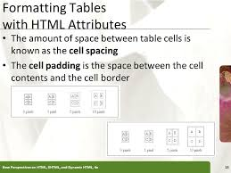 Table Cell Spacing Tutorial 5 Working With Web Tables Ppt Download
