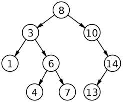 computer science in javascript binary search tree part 1 nczonline