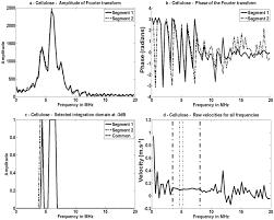 study of fourier based velocimetry