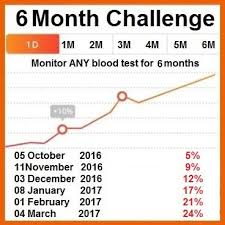 Challenge Blood Are You Really Healthy Find Out With A 6 Month Blood Test