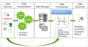 architecture data warehouse architecture best practices design