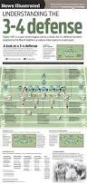 stance to start offensive line drill football tutorials