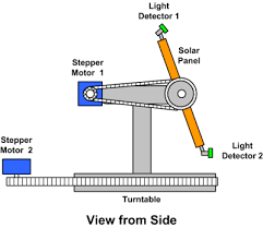 how to make a control system for a sun tracking solar panel