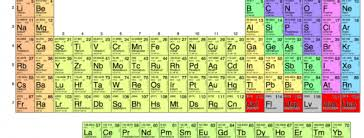 Br On Periodic Table Four Elements Have Just Earned A Permanent Spot In The Periodic Table