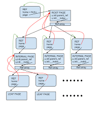 layout page null in memory tree layout wiredtiger wiredtiger wiki github
