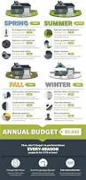 Diy Home Renovation On A Budget by Top 25 Best Renovation Budget Ideas On Pinterest Remodeling