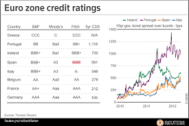 Credit Ratings Table by Great Graphic Selected Euro Area Credit Ratings Marc To Market