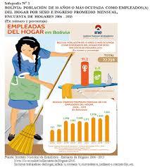 aumento el salario para empleadas domesticas 2016 en uruguay en 128 5 se incrementó el salario de las trabajadoras del hogar