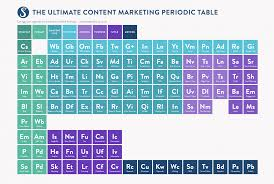 what is the purpose of the periodic table the ultimate content marketing periodic table for 2016 visual ly